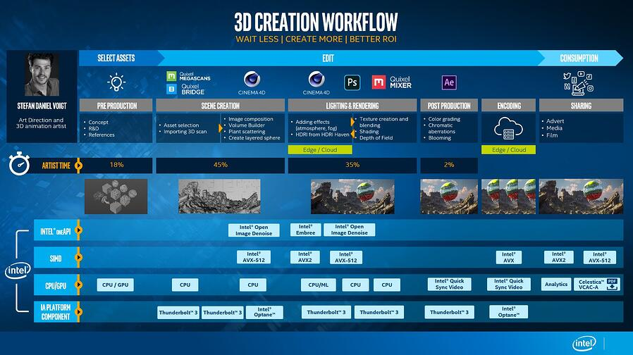 3D Creation Workflow